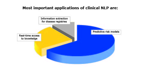 Clinical NLP Important Applications
