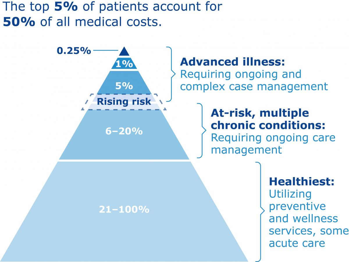 financial risk management in health care Population health management health care delivery  operationalize financial and clinical models understand and manage risk to succeed in value-based care.