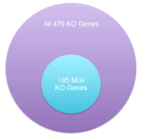 "Diagram showing the set of KO genes involved in autoimmune phenotypes. All hits from both I2E and MGI were manually curated and only 479 unique KO genes were considered ""true positive"". 61% true positives only came from I2E query and were not covered by MGI."