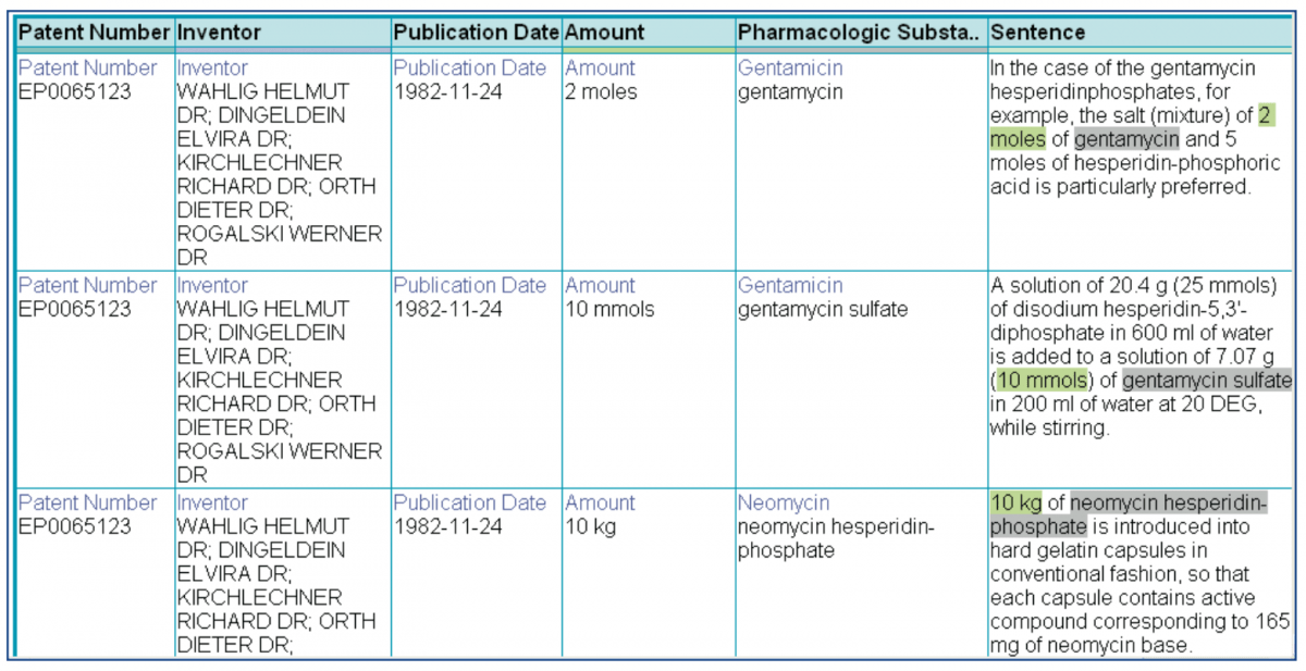 I2E table that reviews patents for drug dosage amounts and extracts contextual metadata
