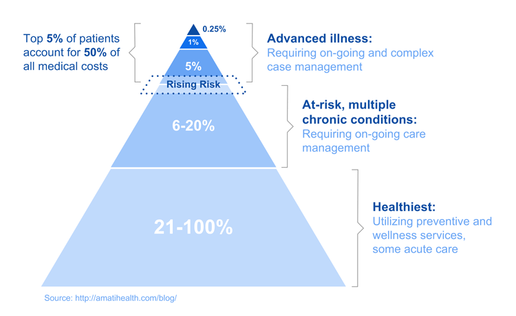 Healthcare populations often include a small percentage of highest-risk patients. This percentage often accounts for the largest percentage of healthcare costs.