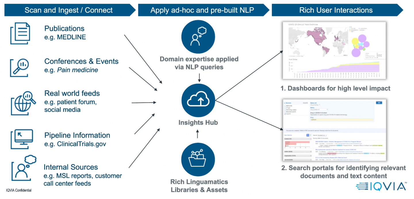 Overview of NLP Insights Hub - understand the pharma landscape