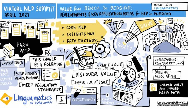 NLP Summit 2021: Value from bench to bedside - Jane Reed - Linguamatics